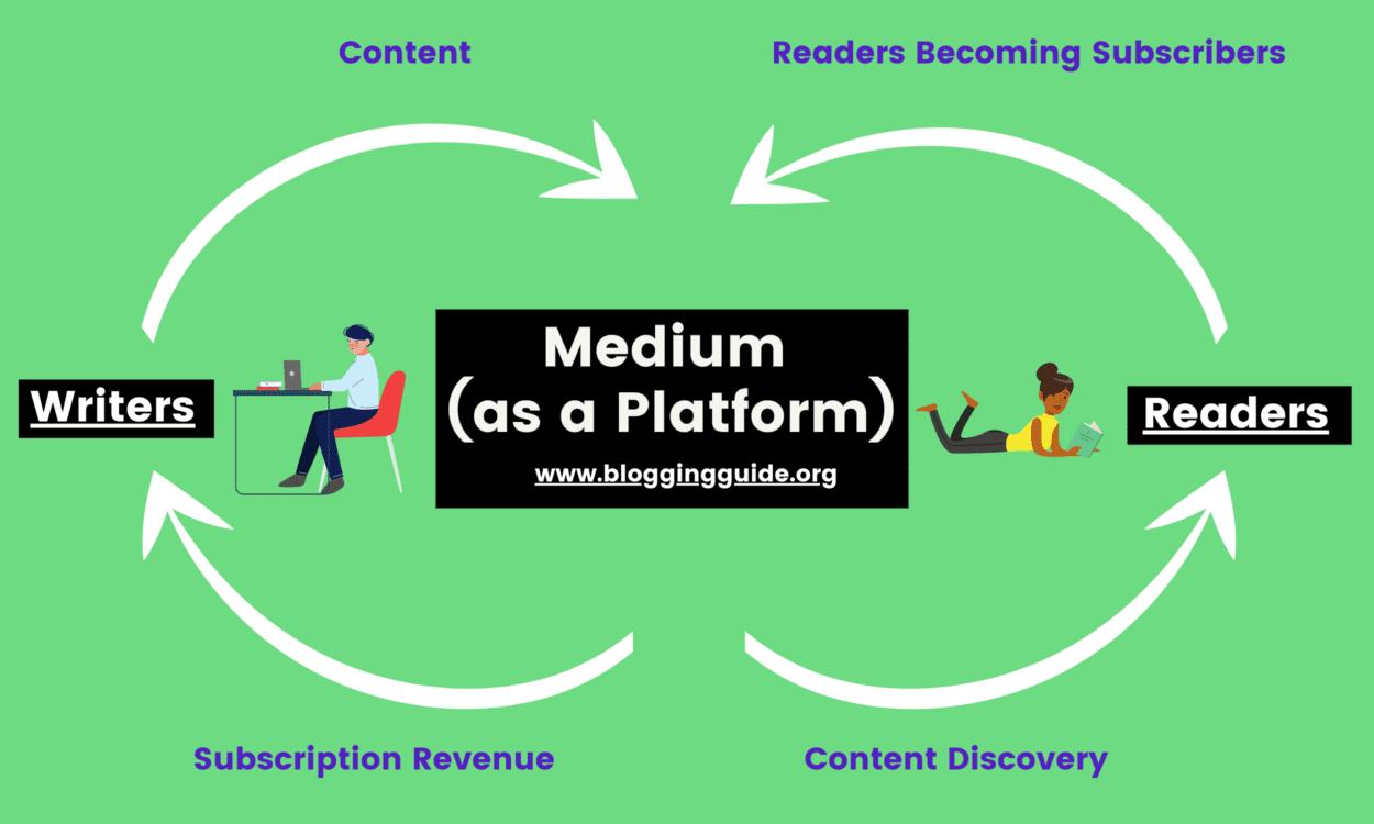 Medium as a Platform, medium platform, medium platform vs publisher, medium business model, what is medium, medium.com business model