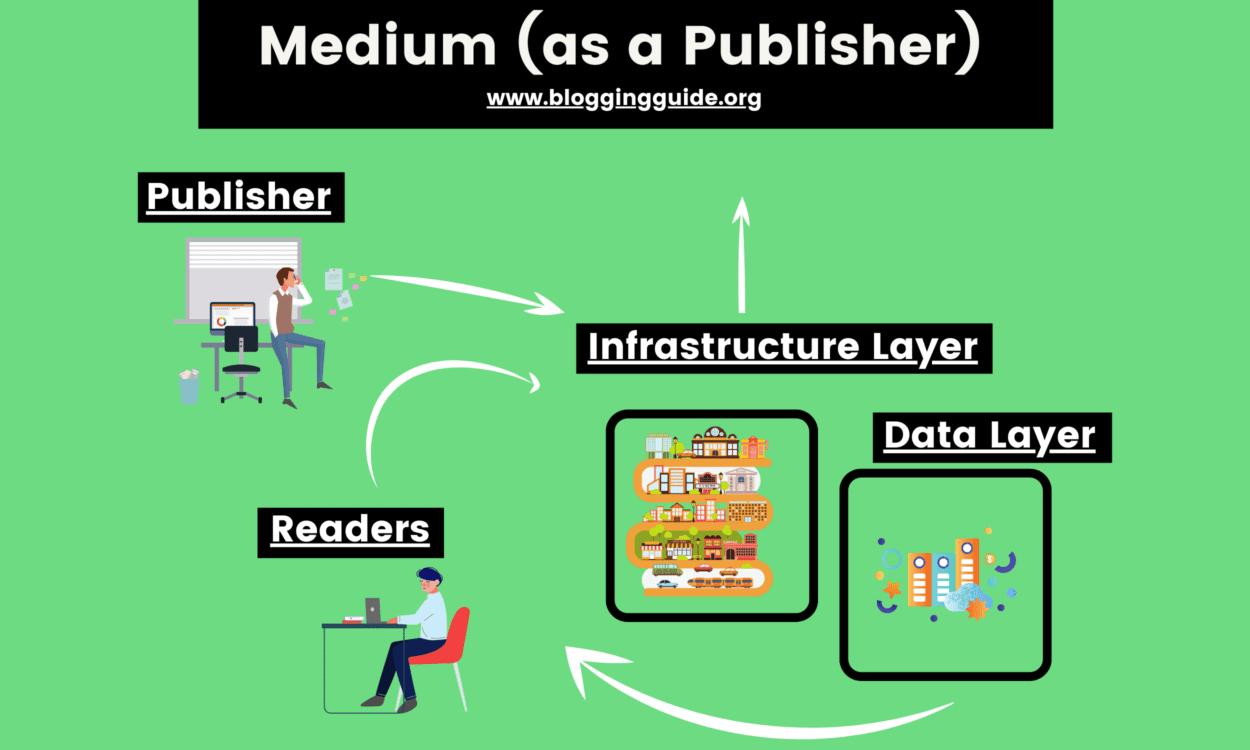 Medium as a Publisher, medium publish, medium business model, medium blogging business model, medium publisher