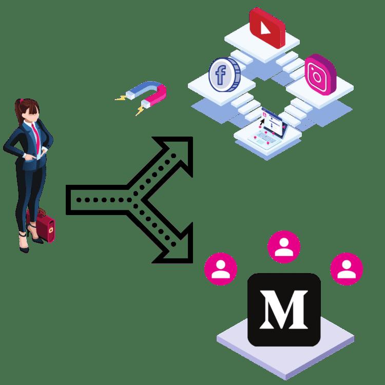 medium cta, medium ads, medium followers, how to increase medium followers, medium profiles