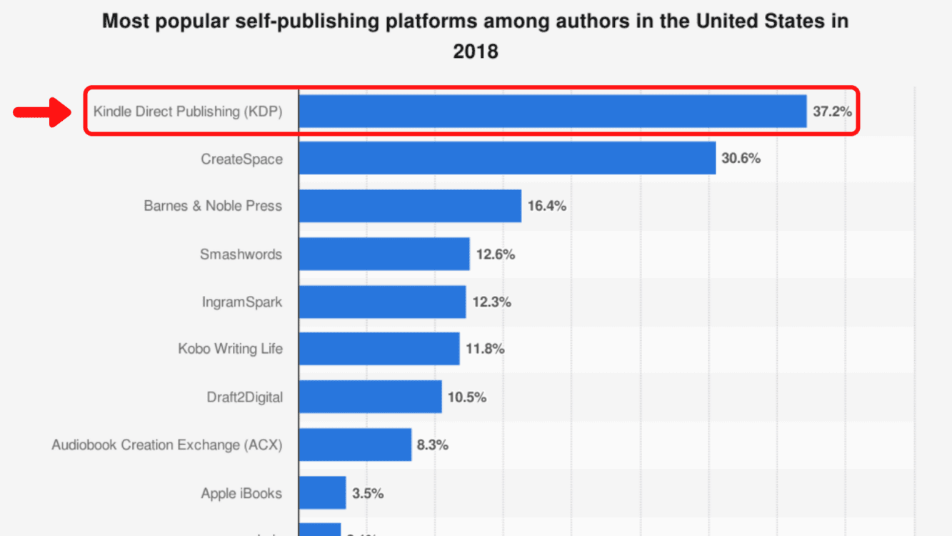 amazon kdp, amazon kdp publishing, amazon kdp guide, amazon kindle direct publishing, amazon kdp stats, amazon kdp blogging guide, kdp blogging guide, blogging guide amazon self publish, amazon self publish your book