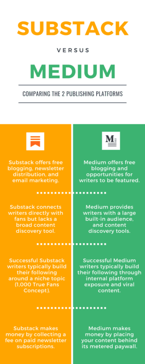 Substack vs Medium Infographic by Blogging Guide, substack vs medium, medium vs substack, medium and substack comparison, write on medium or substack, medium substack, substack medium, write on medium, write on substack, medium guide, substack guide, medium review, substack review