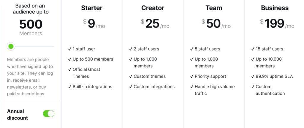 ghost pricing screenshot